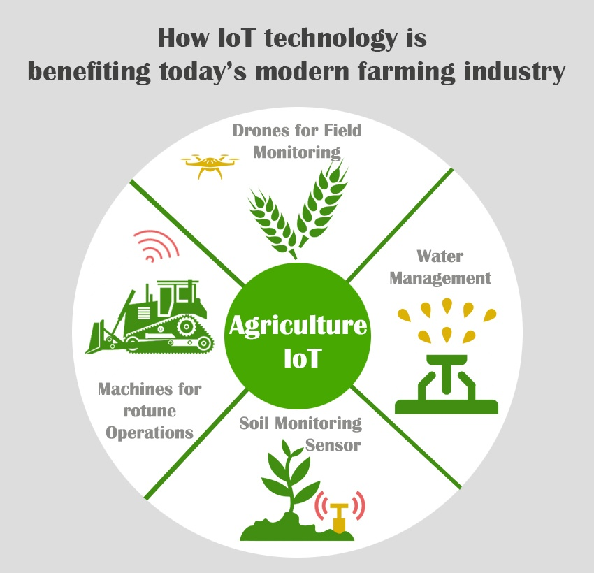 IoT Agriculture Applications