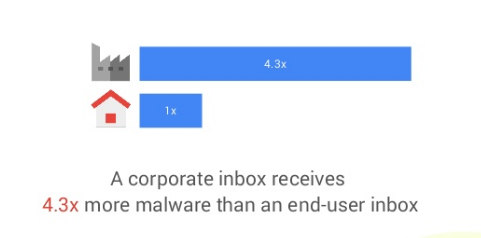 A corporate inbox receives 4.3X more malware than an end-user inbox