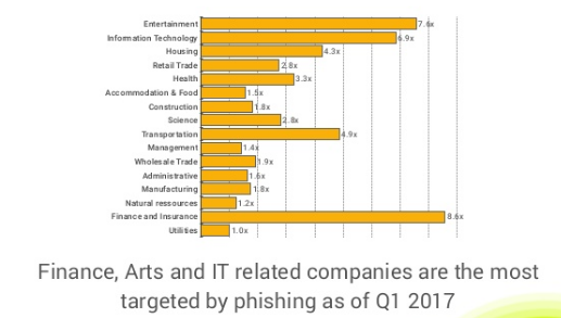 Finance, Arts and IT companies are the most targeted by phishing as of Q1 2017