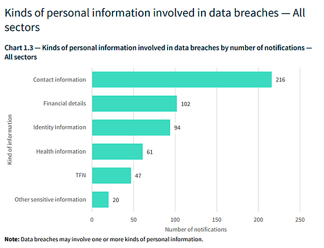 Kinds of personal information involved in data breaches