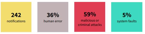 Data breaches report stats