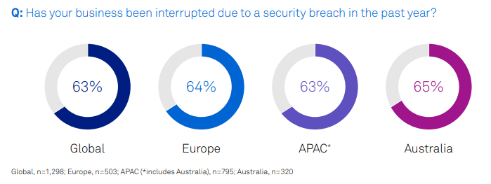 Has your business been interrupted due to a security breach in the past year?