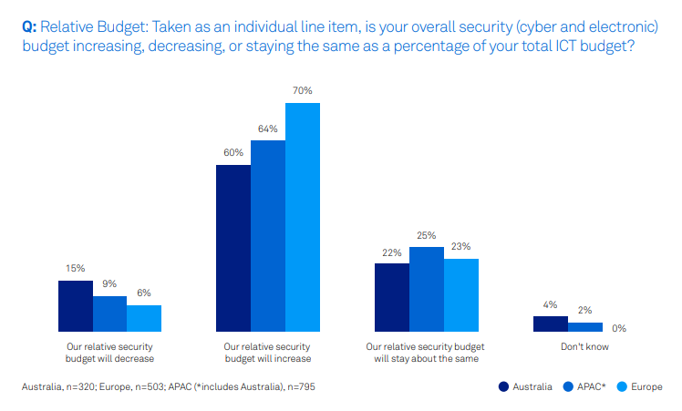 Is your overall cyber security budget increasing, decreasing or staying the same?