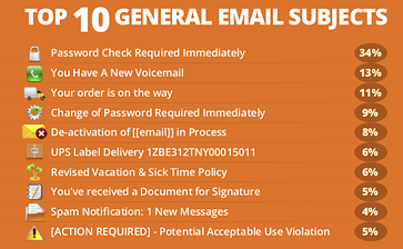 Most clicked phishing subject lines